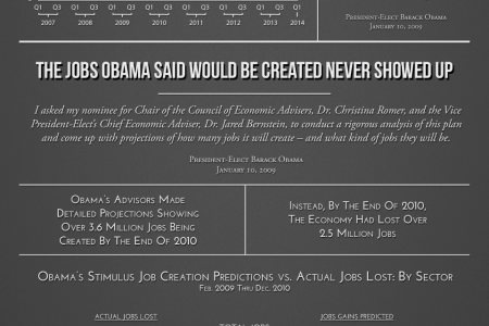 Obama's Stimulus Gap Infographic