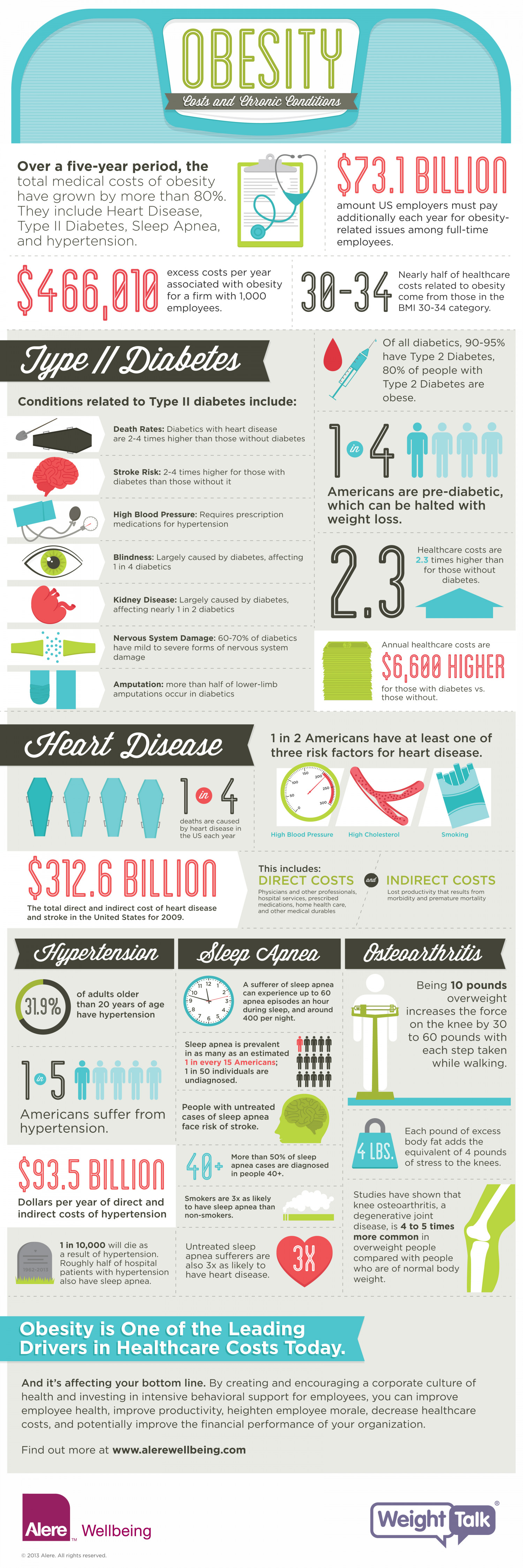 Obesity: Costs & Chronic Conditions Infographic