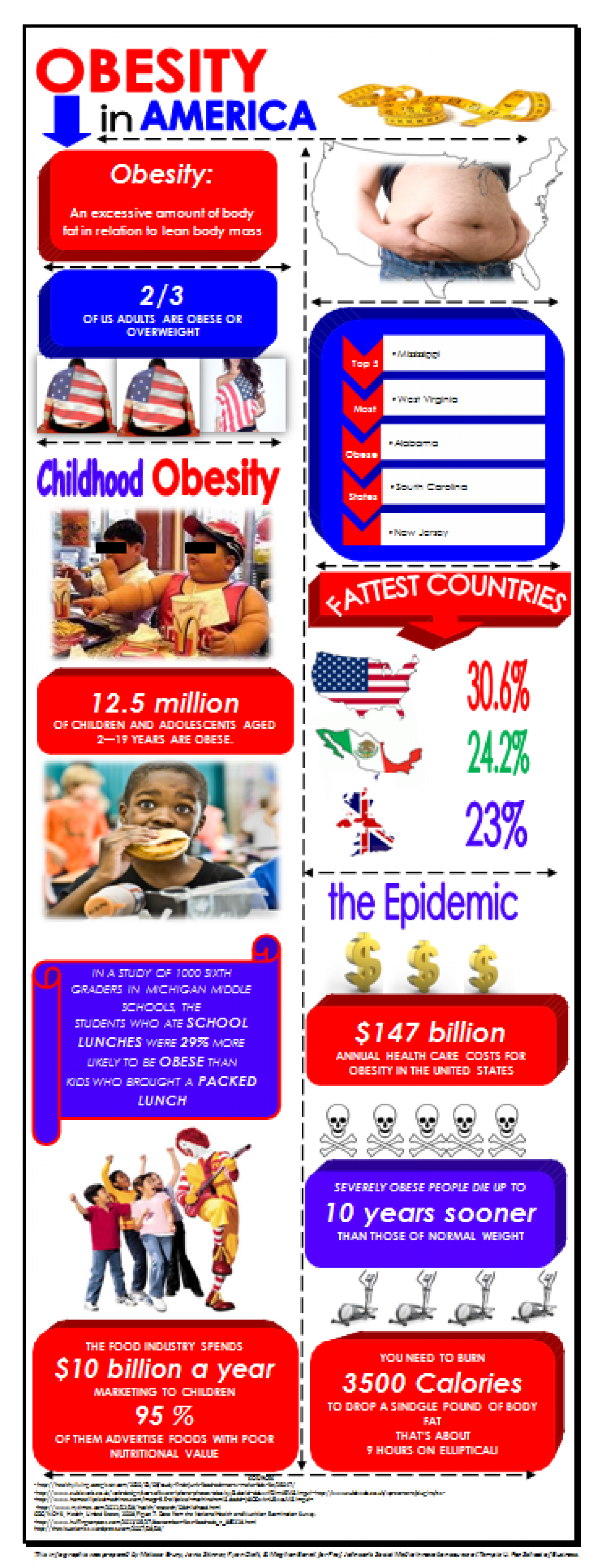 Obesity in America Infographic