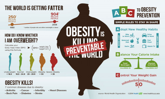 Abc To Obesity Prevention Visual Ly