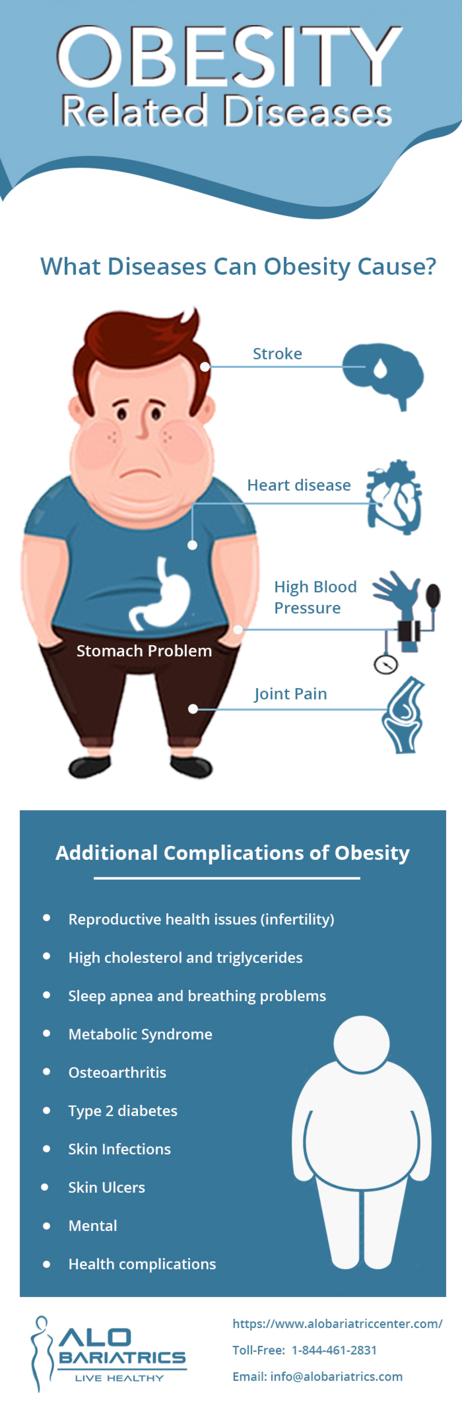 Obesity Related Diseases Infographic