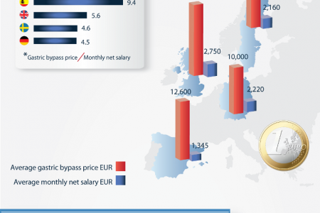 Obesity Surgery Trends in Europe and the US Infographic