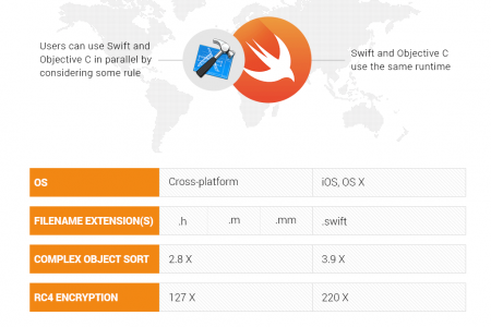 Objective C vs Apple Swift - Infographic Infographic