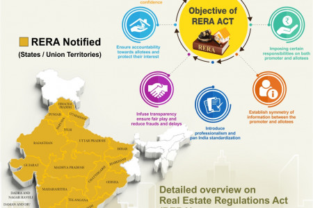 Objective of RERA  Infographic
