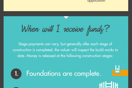 Obtaining a Self Build Mortgage Infographic