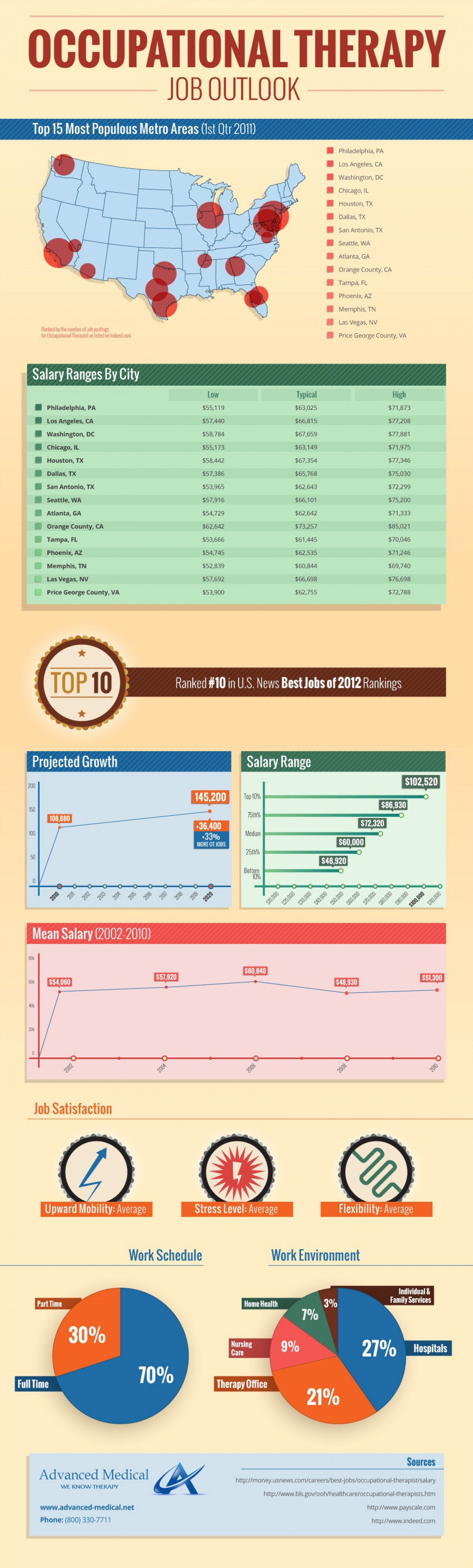 Occupational Therapist Job Outlook Infographic
