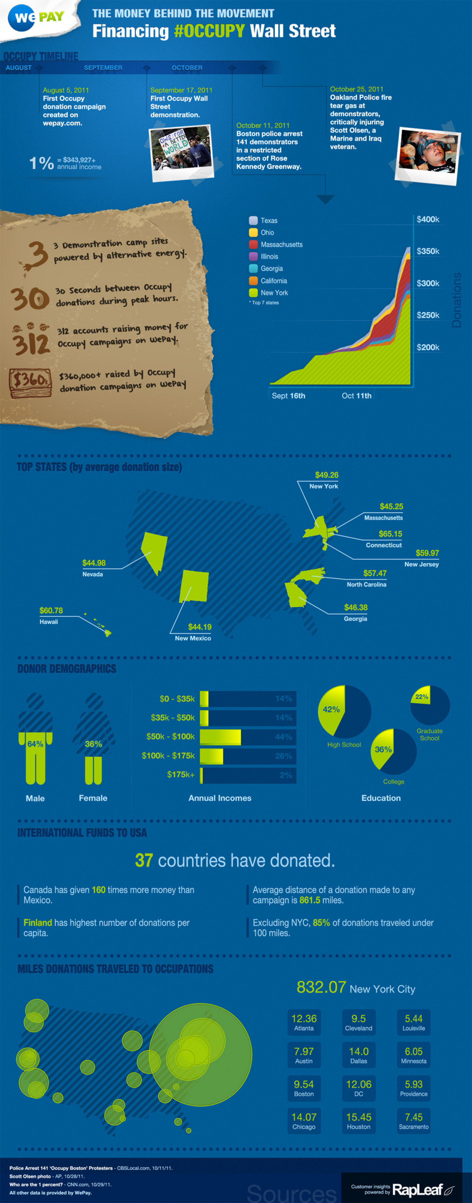 Occupy Wall Street Collects Money with WePay Infographic