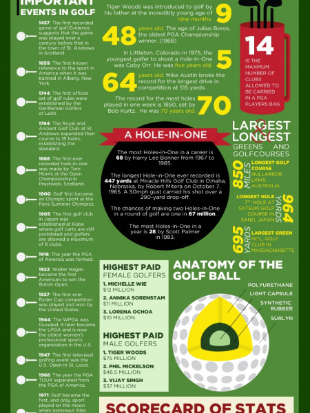 O.co National Golf Month Infographic