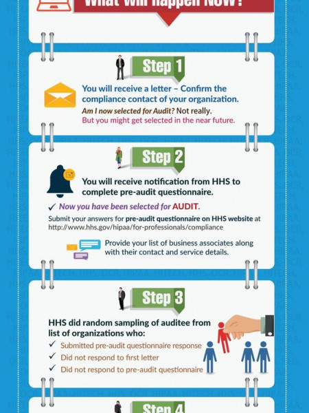 OCR Launches Phase 2 of HIPAA Audit Program Infographic