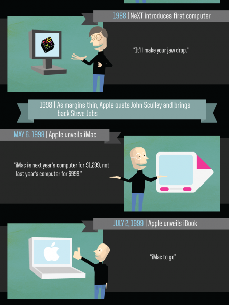 Ode to Steve Jobs Infographic