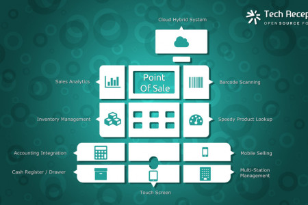 Odoo ERP Point to sale system solution Infographic Tech Receptive Infographic
