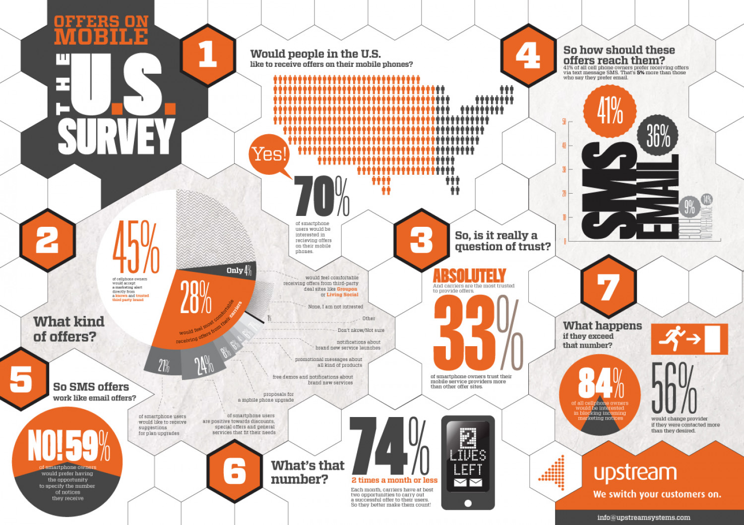 Offers on Mobile: The US Survey Infographic