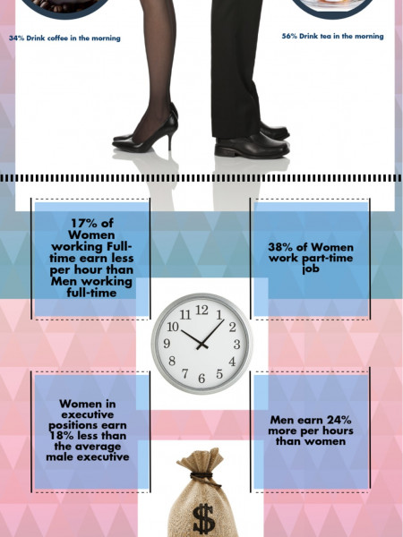 Office Environment - Men & Women Infographic