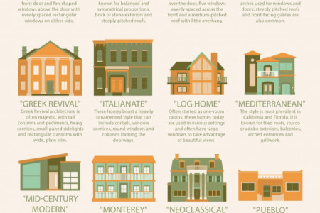 Offrs Reviews the 32 Most Common Home Architecture Types Agents & Home Buyers or Sellers will See Infographic
