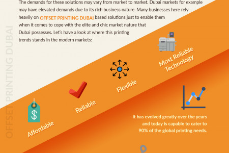 Offset Printing; Where It Stands Today? Infographic