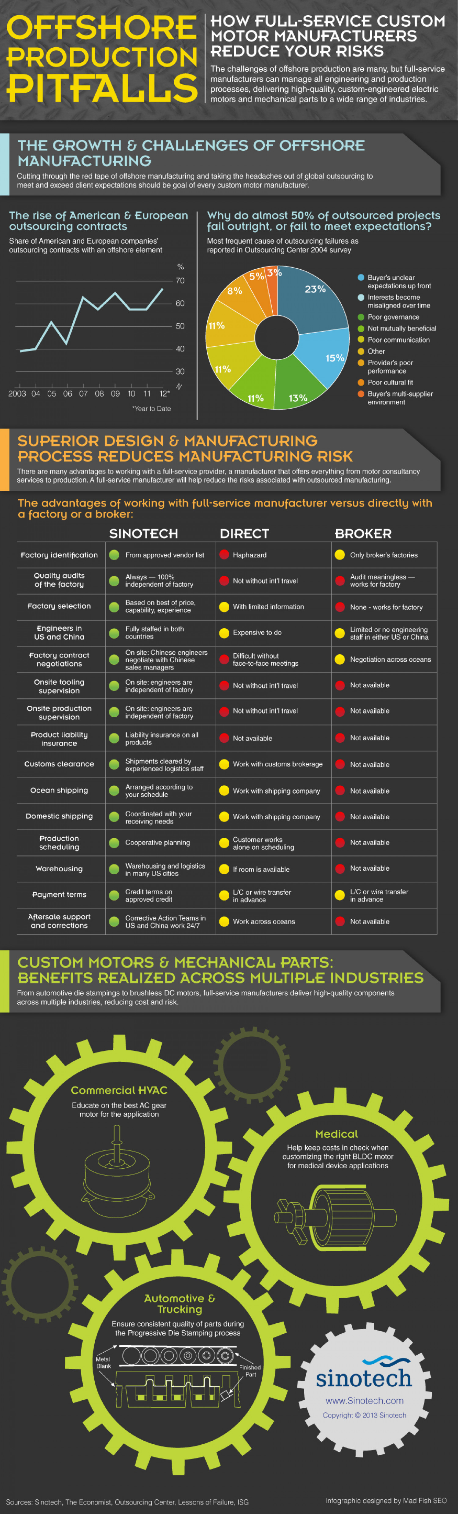 Offshore Production Pitfalls: How Full-Service Custom Motor Manufacturers Reduce Your Risks  Infographic