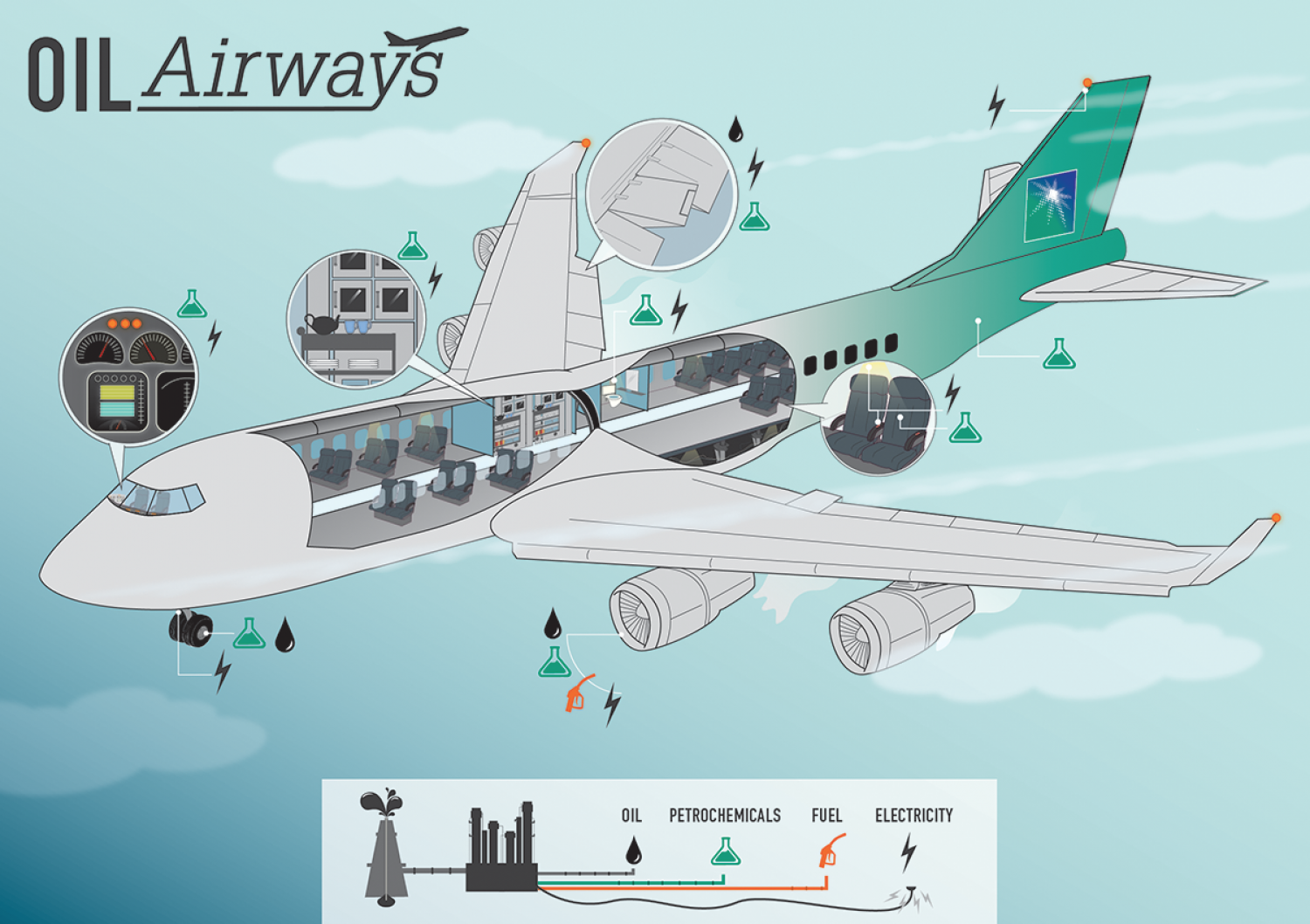 Oil Airways Infographic Infographic