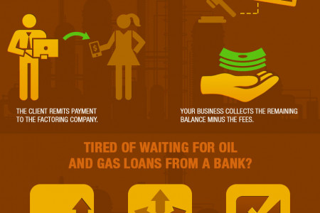 Oil and Gas Financing to Fuel the National Energy Boom Infographic