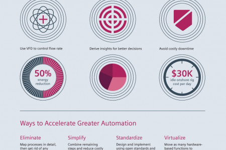 Oil and Gas Operations - Efficiency, Visibility, and Reliability Infographic