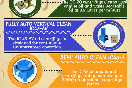 Oil Centrifuges and Wastewater System Products Infographic