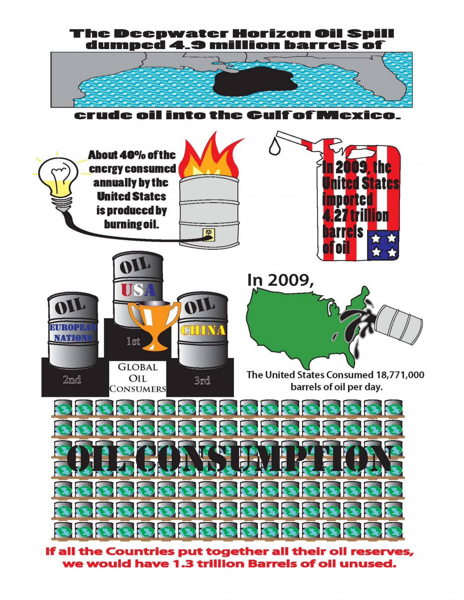 Oil Consumption Infographic