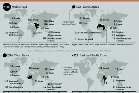 Oil Exporting Countries in Africa and the Middle East Infographic
