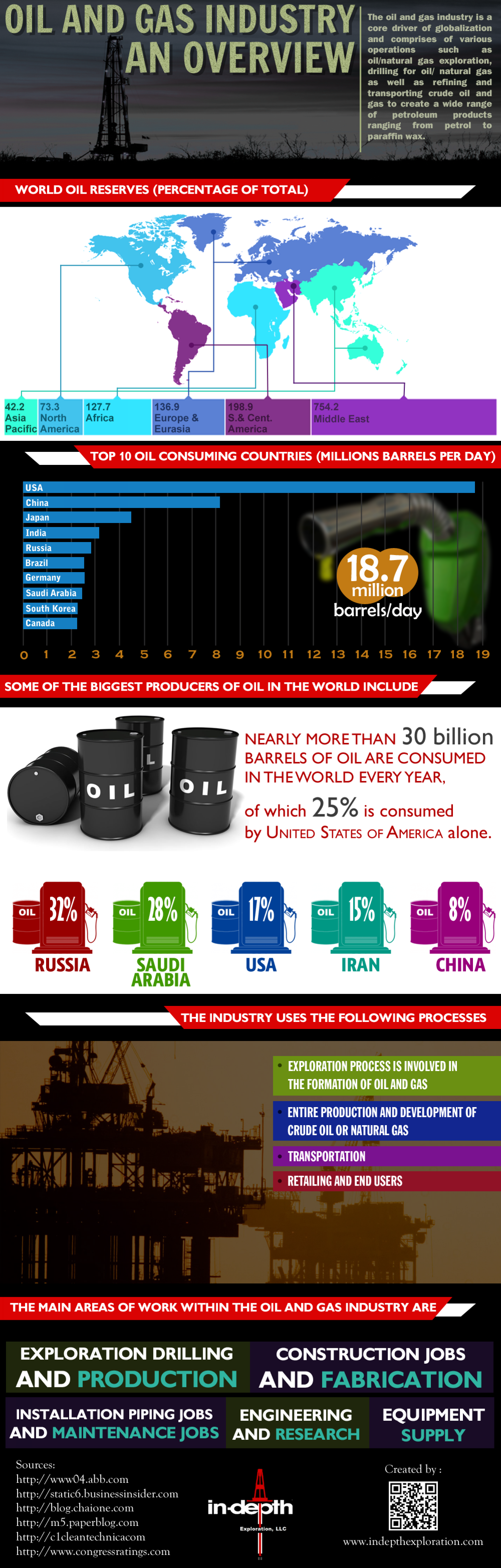 Oil gas companies Infographic