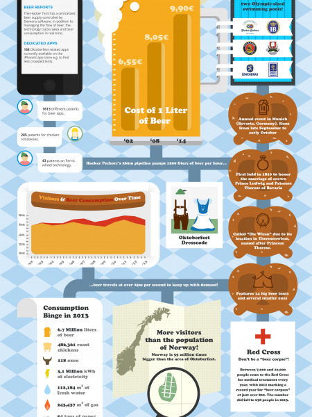 Oktoberfest 2014 : Beer Corpses, Assaults, and Oxen Consumed  Infographic