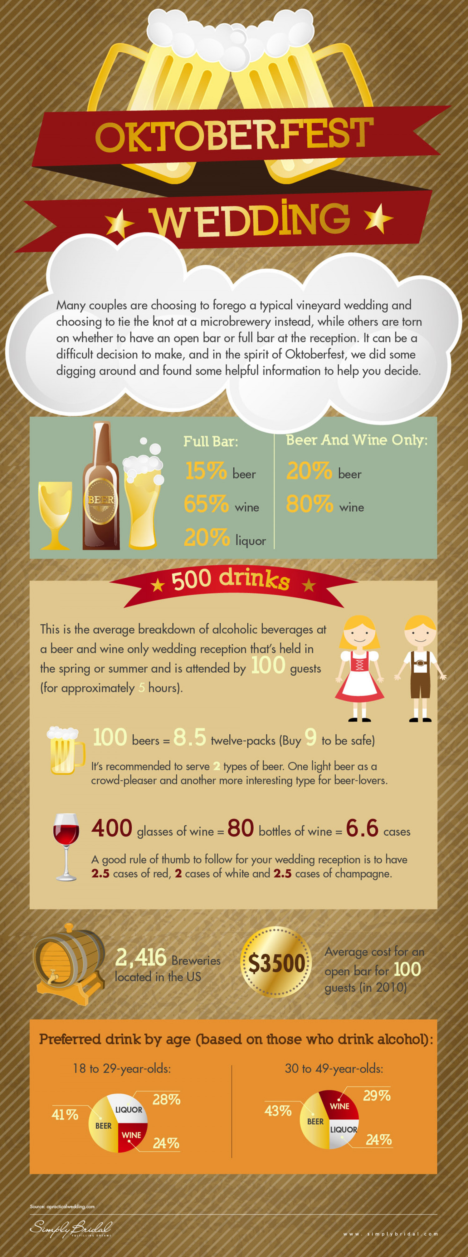 Oktoberfest Weddings Infographic