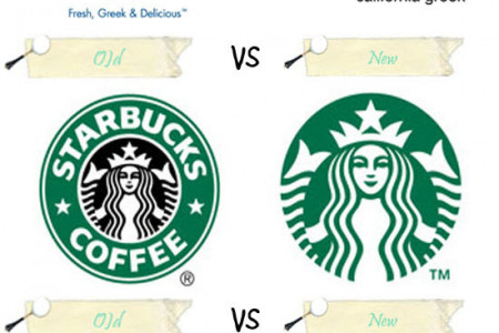 Old vs New Logos Infographic