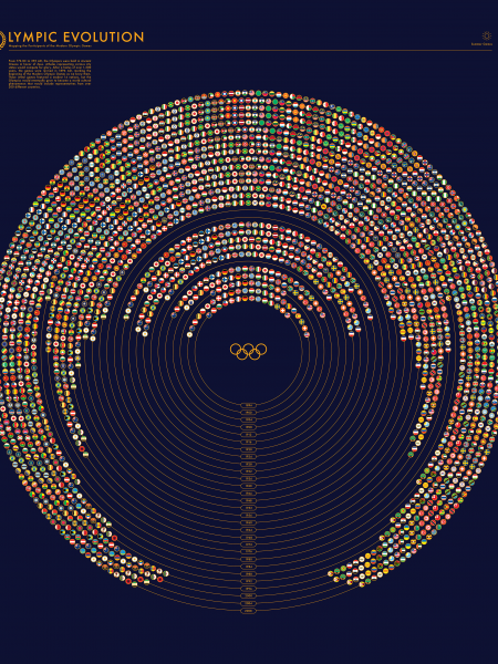 Olympic Evolution Infographic
