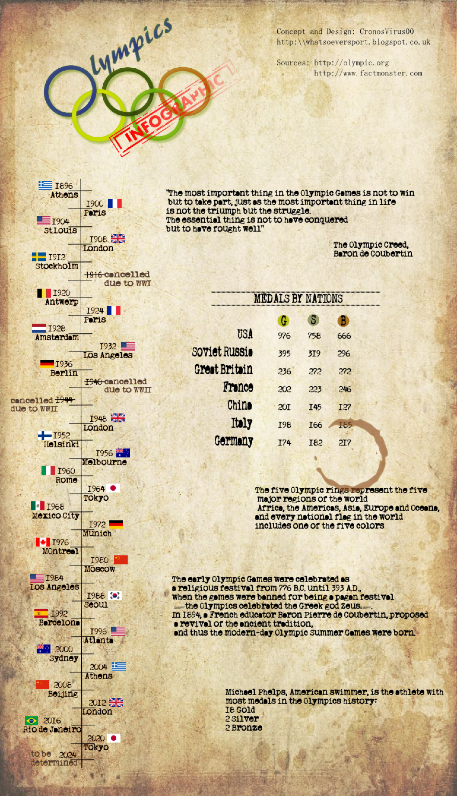 Olympic Games - Facts and Stats Infographic