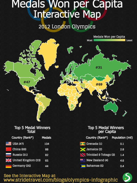 Olympics: Medals Won Ranked by Population  Infographic