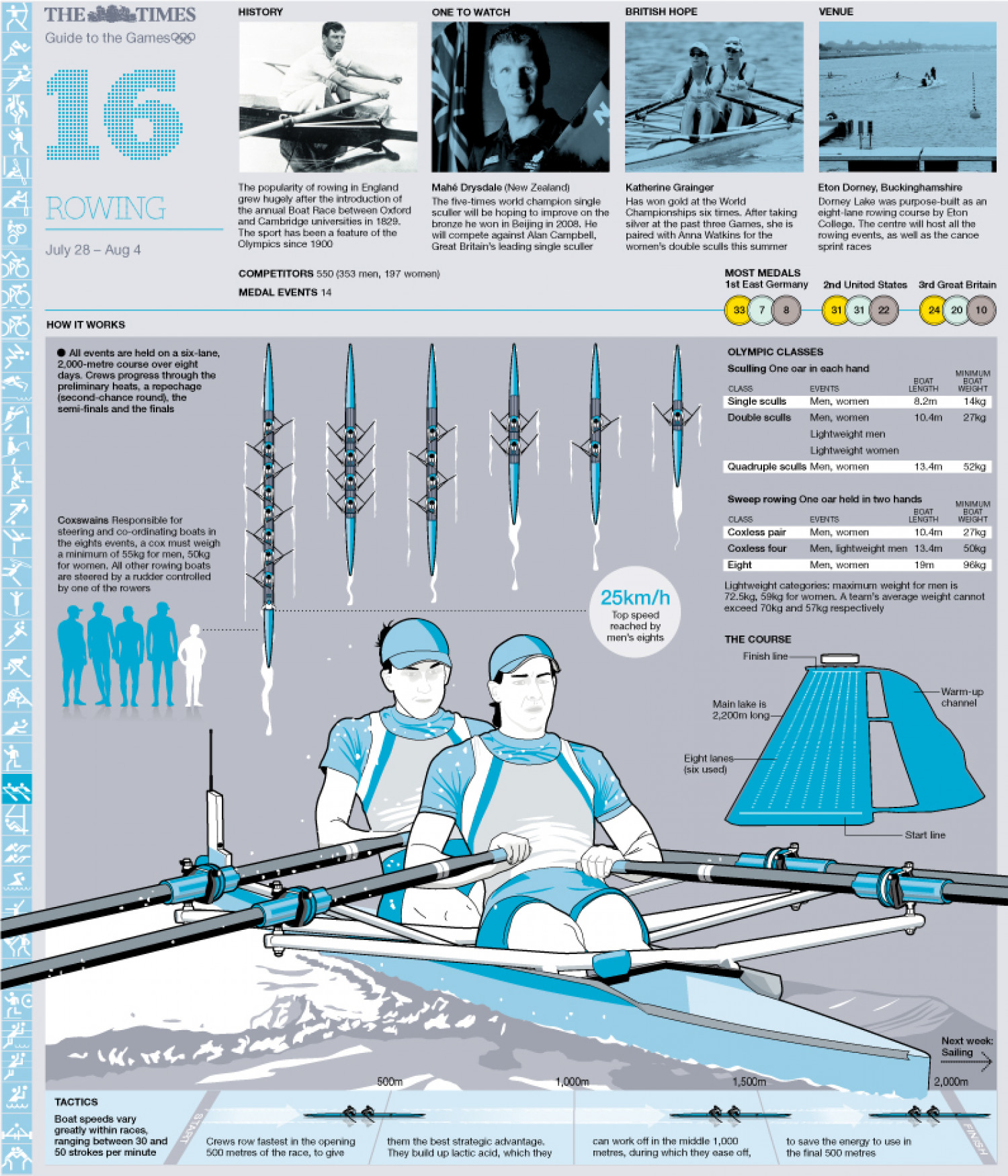 Olympic Rowing Guide Infographic