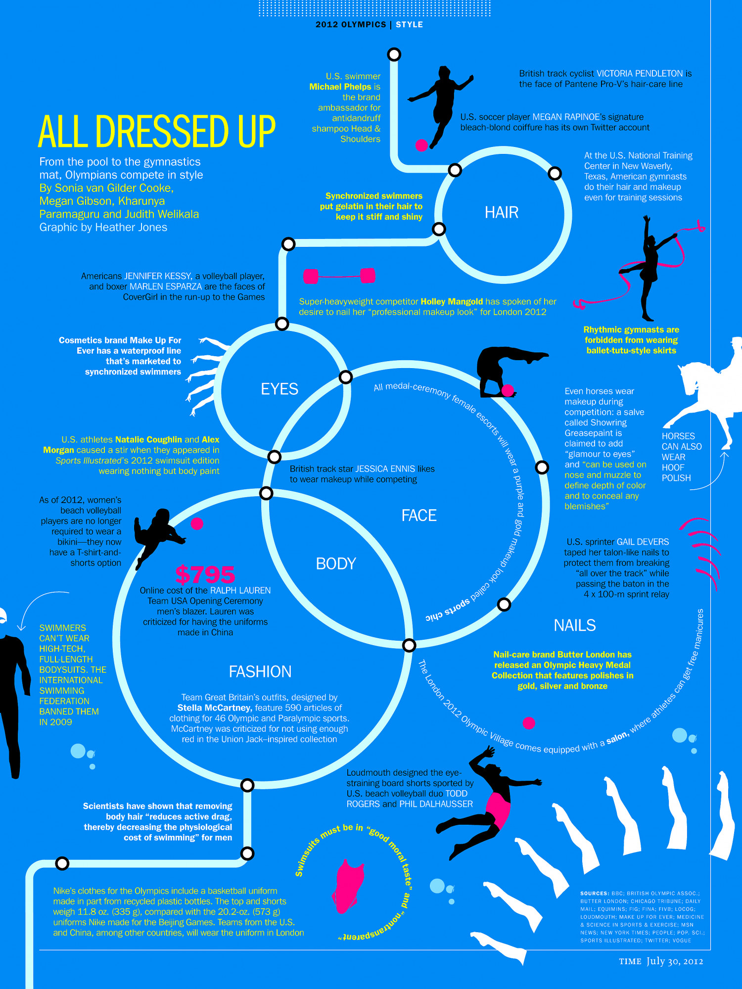 Olympic Style Infographic