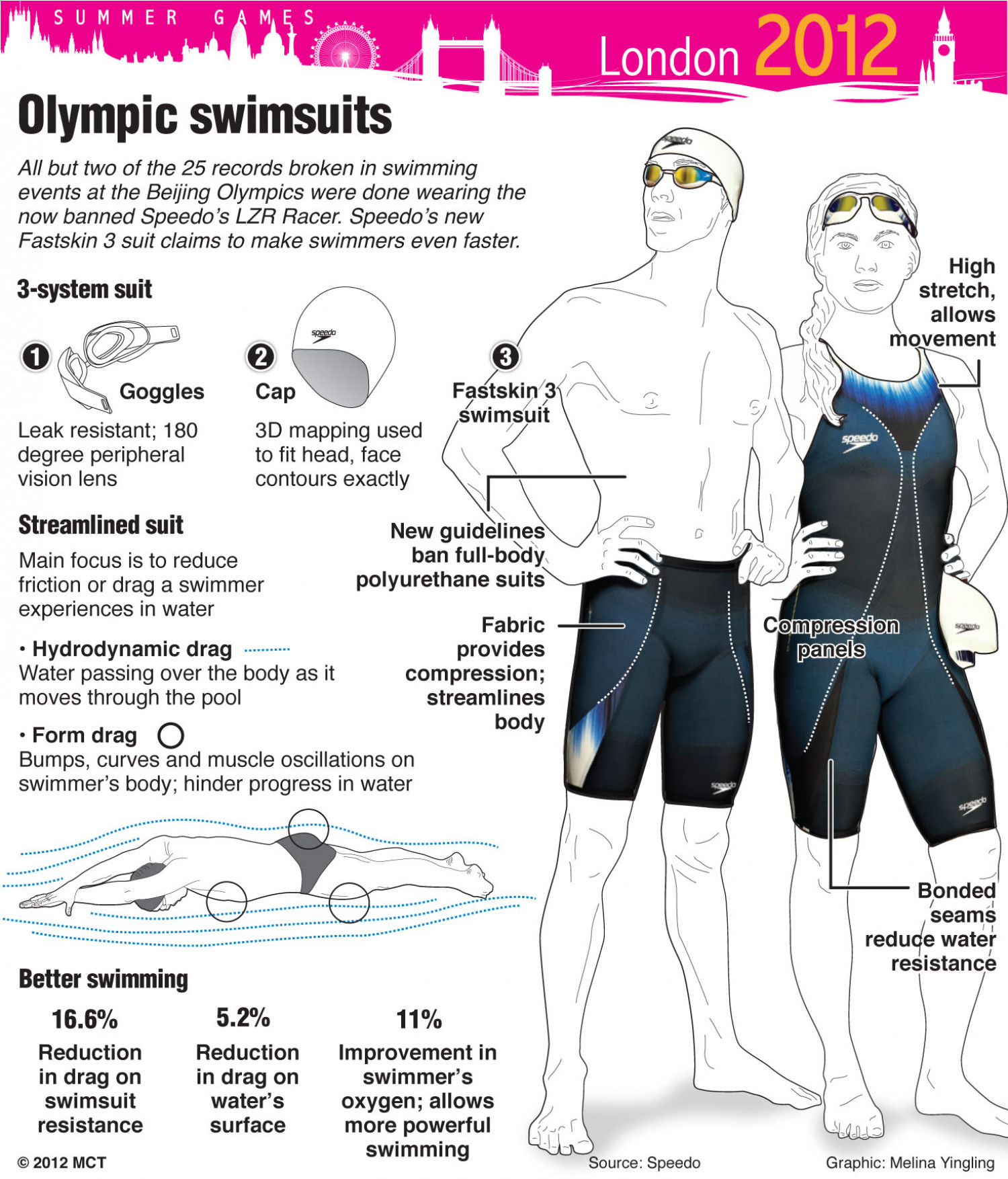 Olympic Swimsuits Infographic