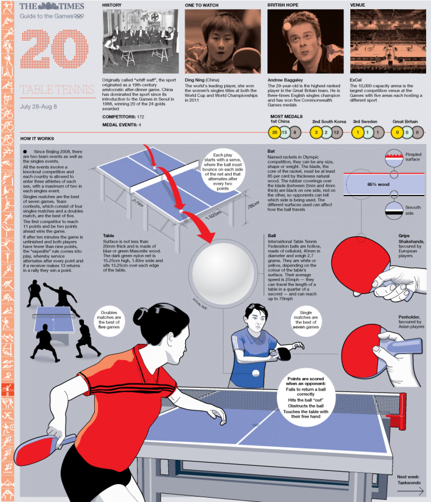 Olympic Table Tennis Guide Infographic