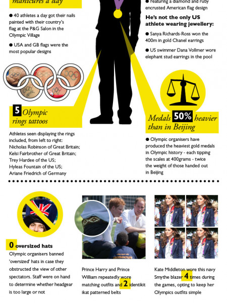 Olympics 2012 Fashion: Olympic-Sized Wardrobes Infographic