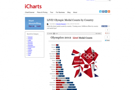Olympics 2012, Live Medal Counts Infographic