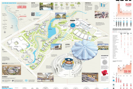 Oman Convention Centre Infographic
