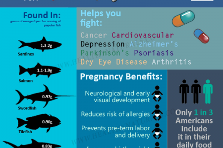 Omega-3 Fish OIl Benefits | Healthy Naturals Infographic