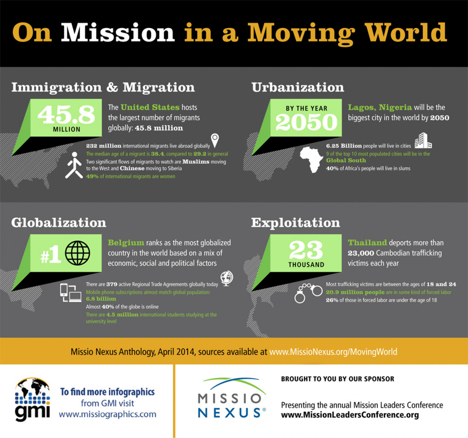 On Mission in a Moving World Infographic