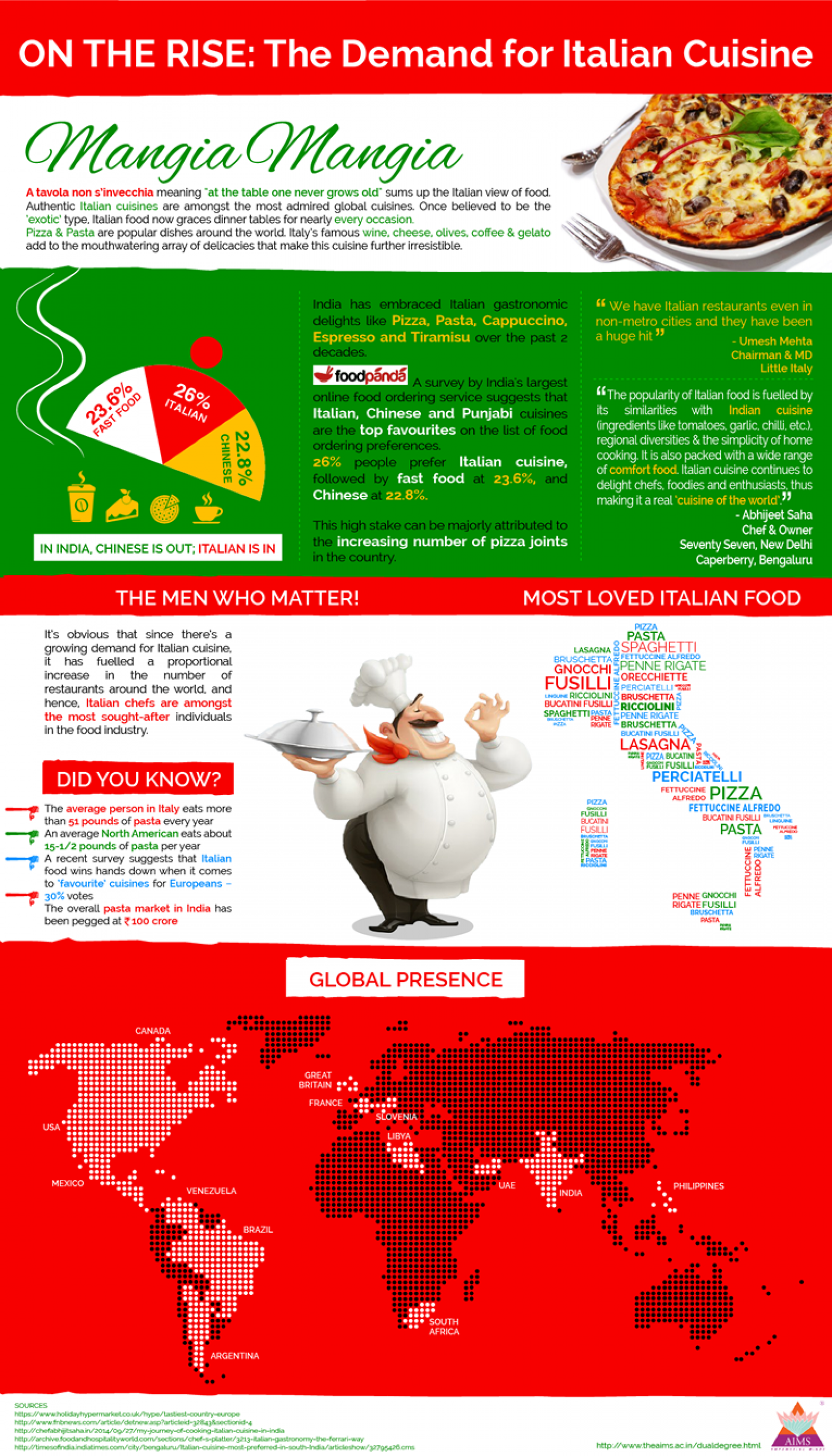ON THE RISE: The Demand for Italian Cusine Infographic