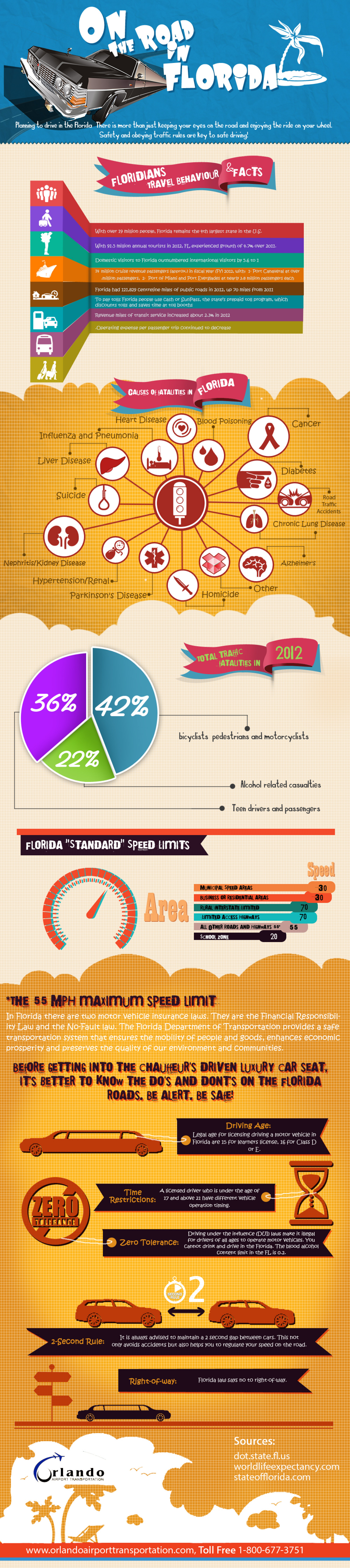 On The Road in Florida Infographic