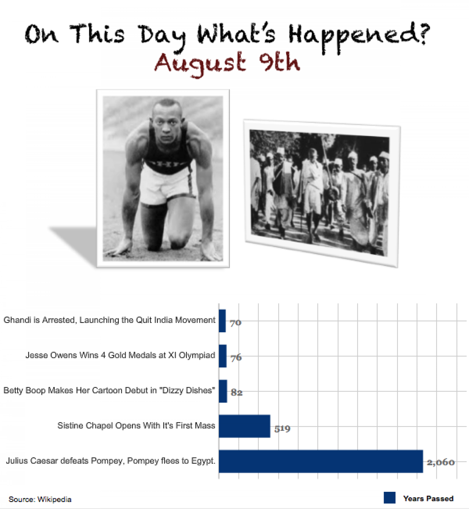 On This Day, What's Happened?  Infographic