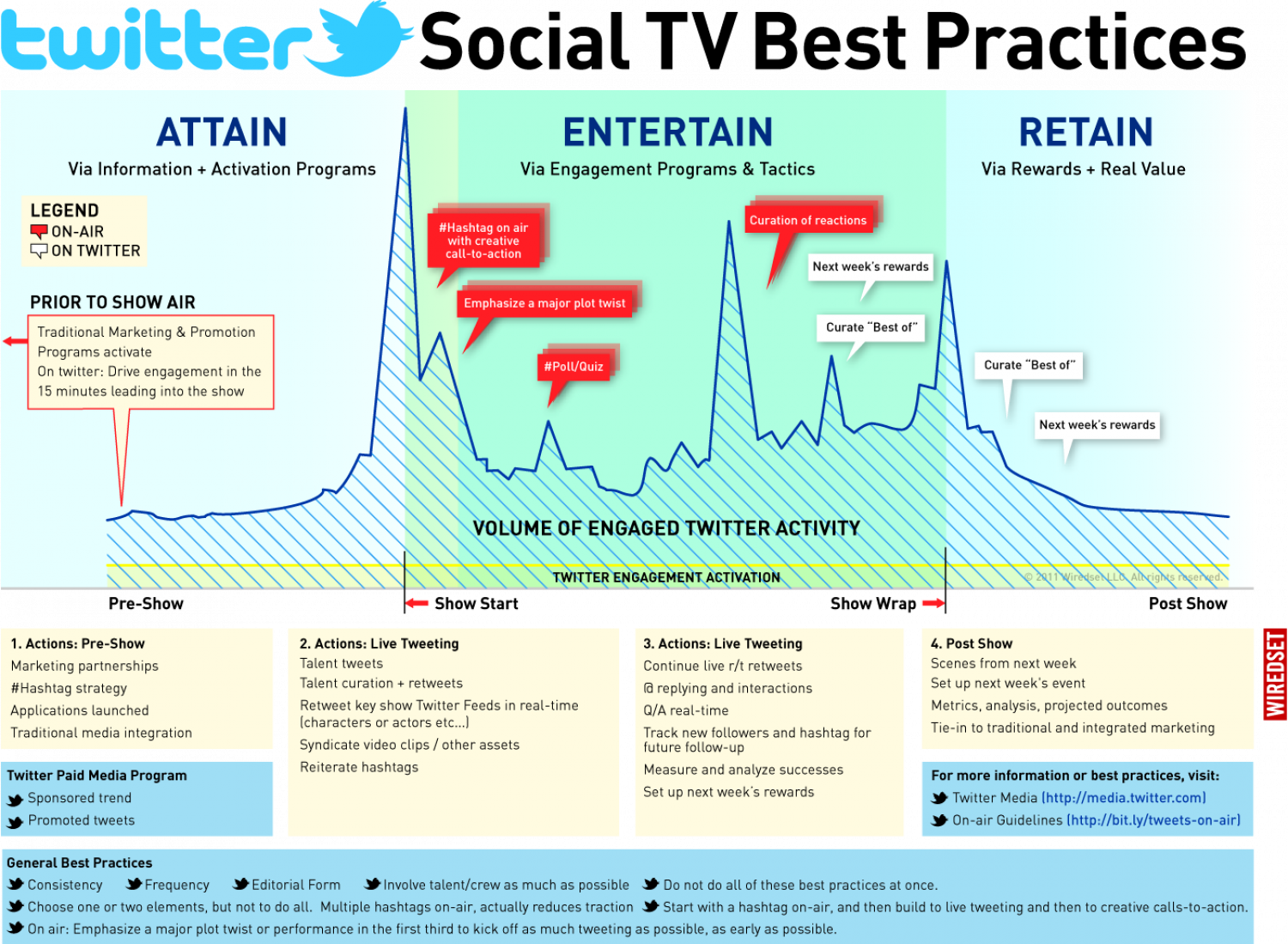 On-Air / Online Best Practices - Twitter Infographic