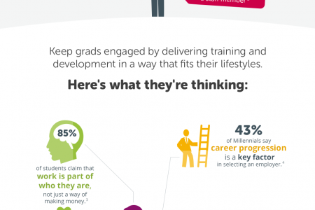 Onboard (not Overboard) Turning Great Graduates into Even Better Employees Infographic