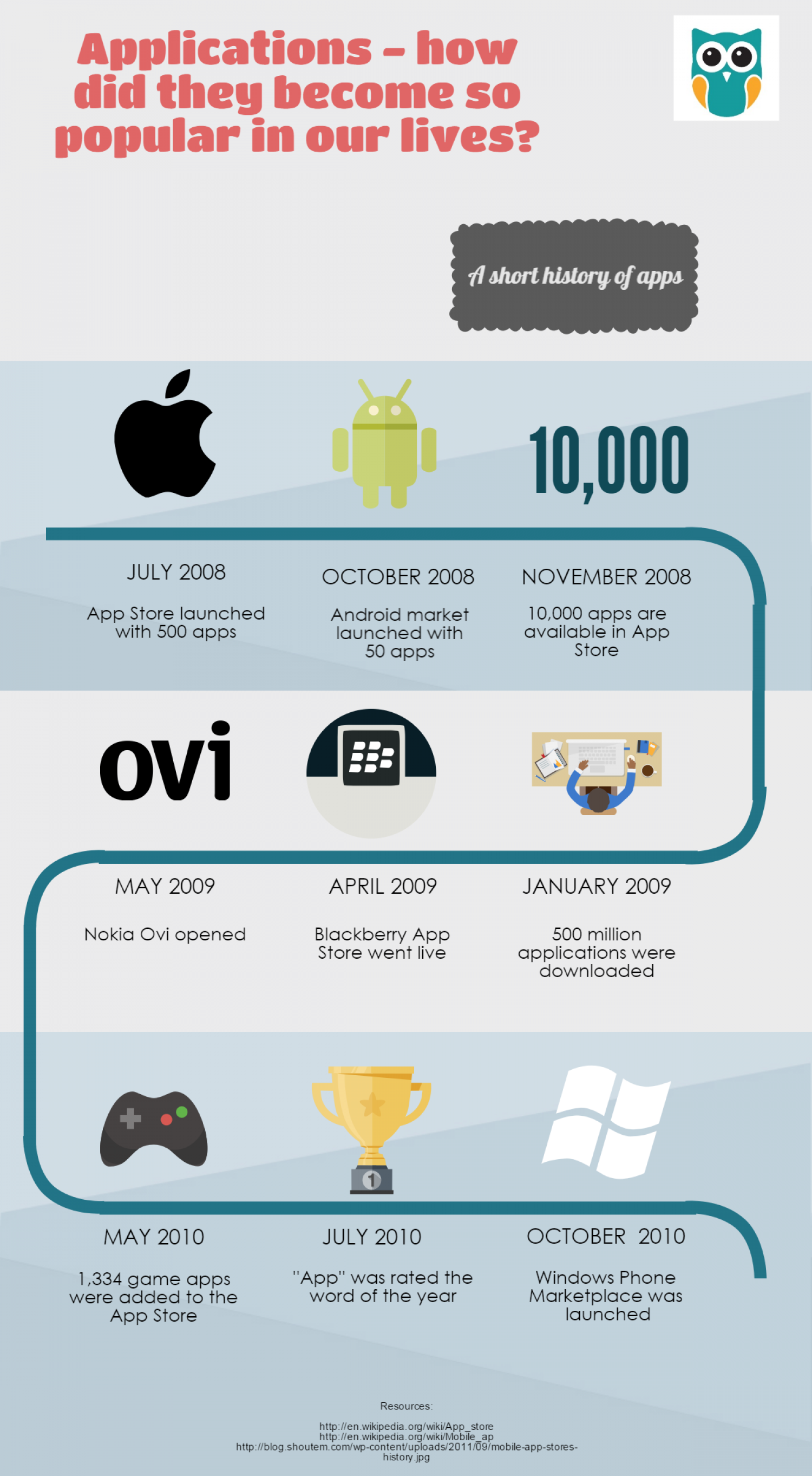 Once upon a time... a short history of mobile apps Infographic