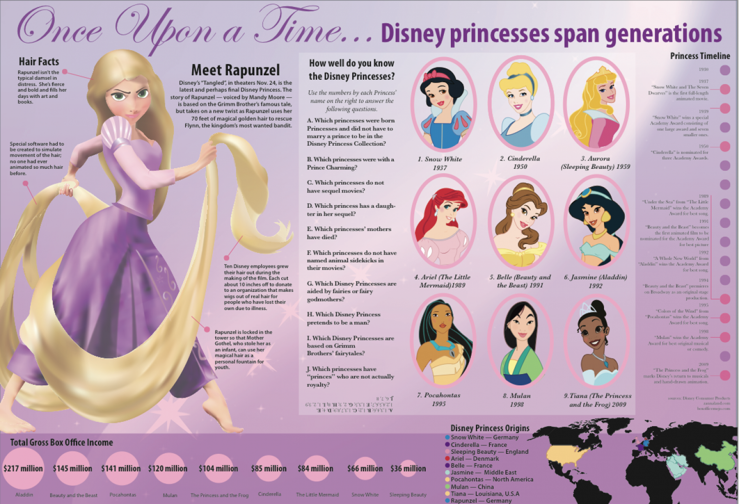 Once Upon a Time Disney Princesses Span Generations Infographic