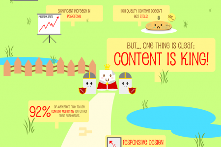 Once Upon A Time in Content Marketing Land Infographic